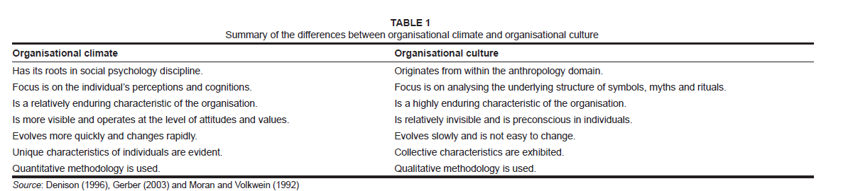 The Relationship Between Organisational Climate And Employee