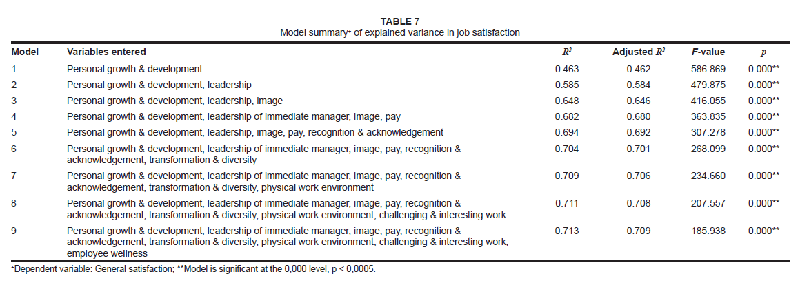 the relationship between organisational climate and employee  table 7 model summary of explained variance in job satisfaction