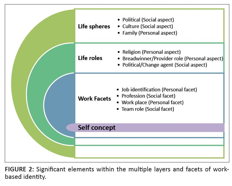 critical elements in defining work based identity in a post figure 2 significant