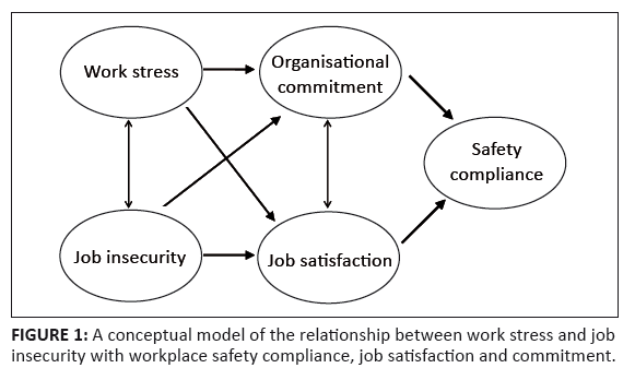 thesis on work-related stress